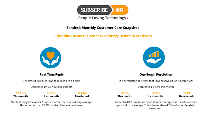 Subscribe-HR Zendesk Statistics October 2016.png